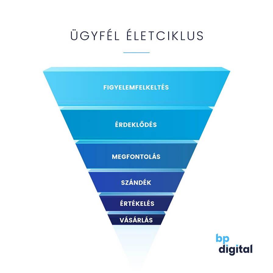 keresőoptimalizálás és a marketing mix