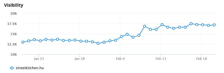 on-page seo eredmények