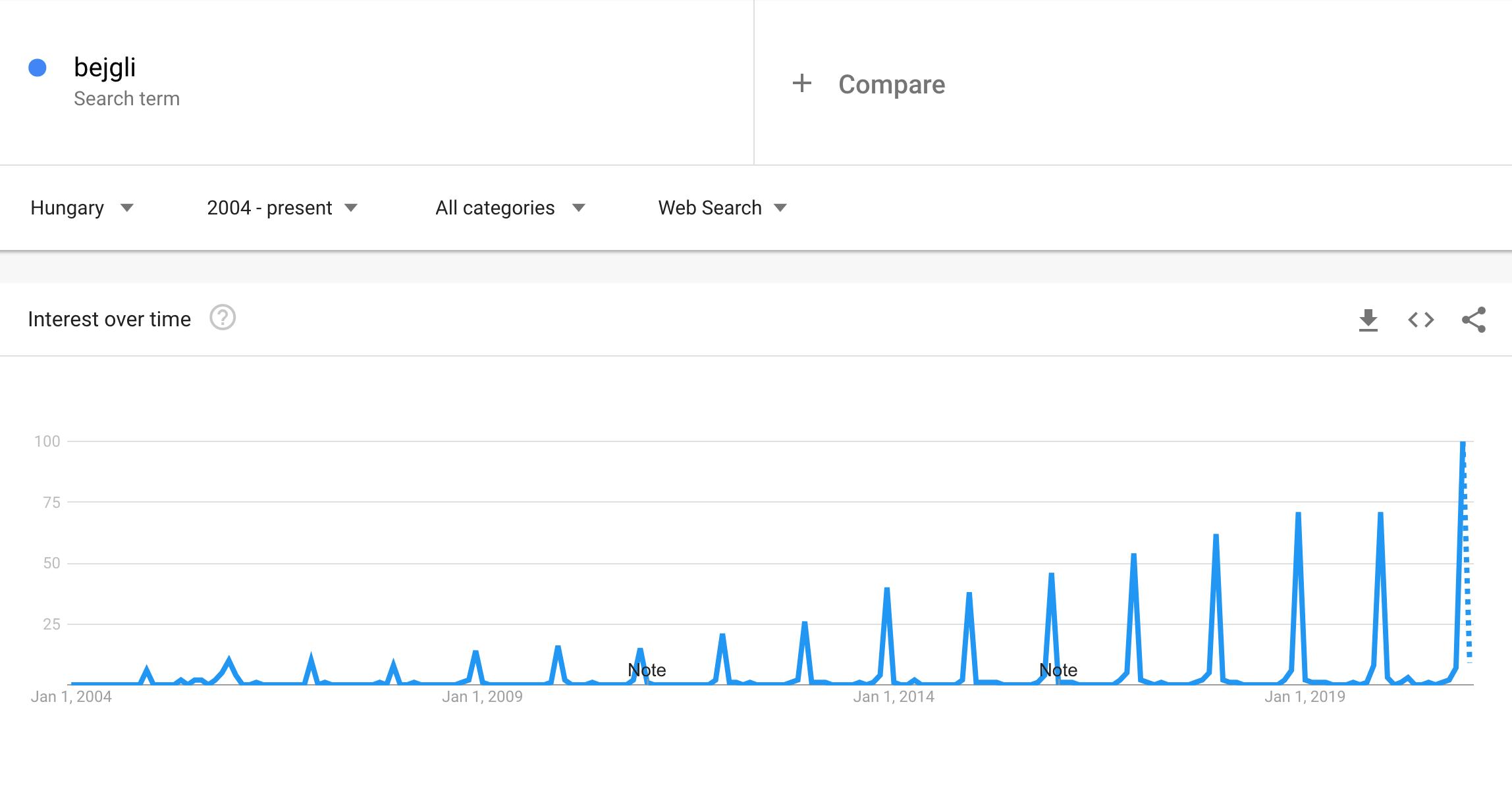 Google Trends szezonális keresések