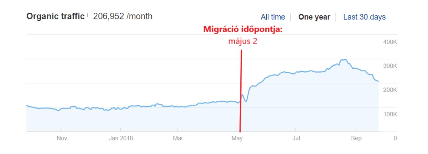 Weboldal migrálás